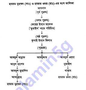 ছোটদের হযরত ওমর-রাঃ pdf বই ডাউনলোড সুচীপত্র
